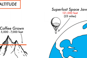 Help Superlost Coffee Launch Java Into Outer Space