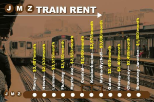 The Rents Along the JMZ Trains Are Not Much Cheaper Than Along the L, Shows a Map